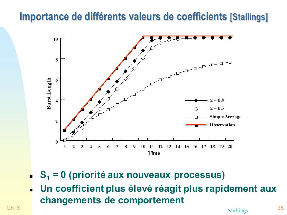 Importance de différents valeurs de coefficients [Stallings]